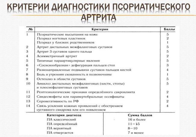 Критерии диагностики псориатического артрита